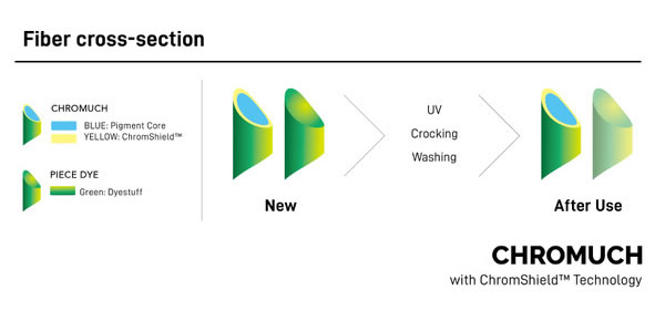 ChromeShield Technology